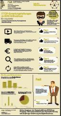 Infografik: 5 Top Erwartungshaltungen an einen B2B Shop